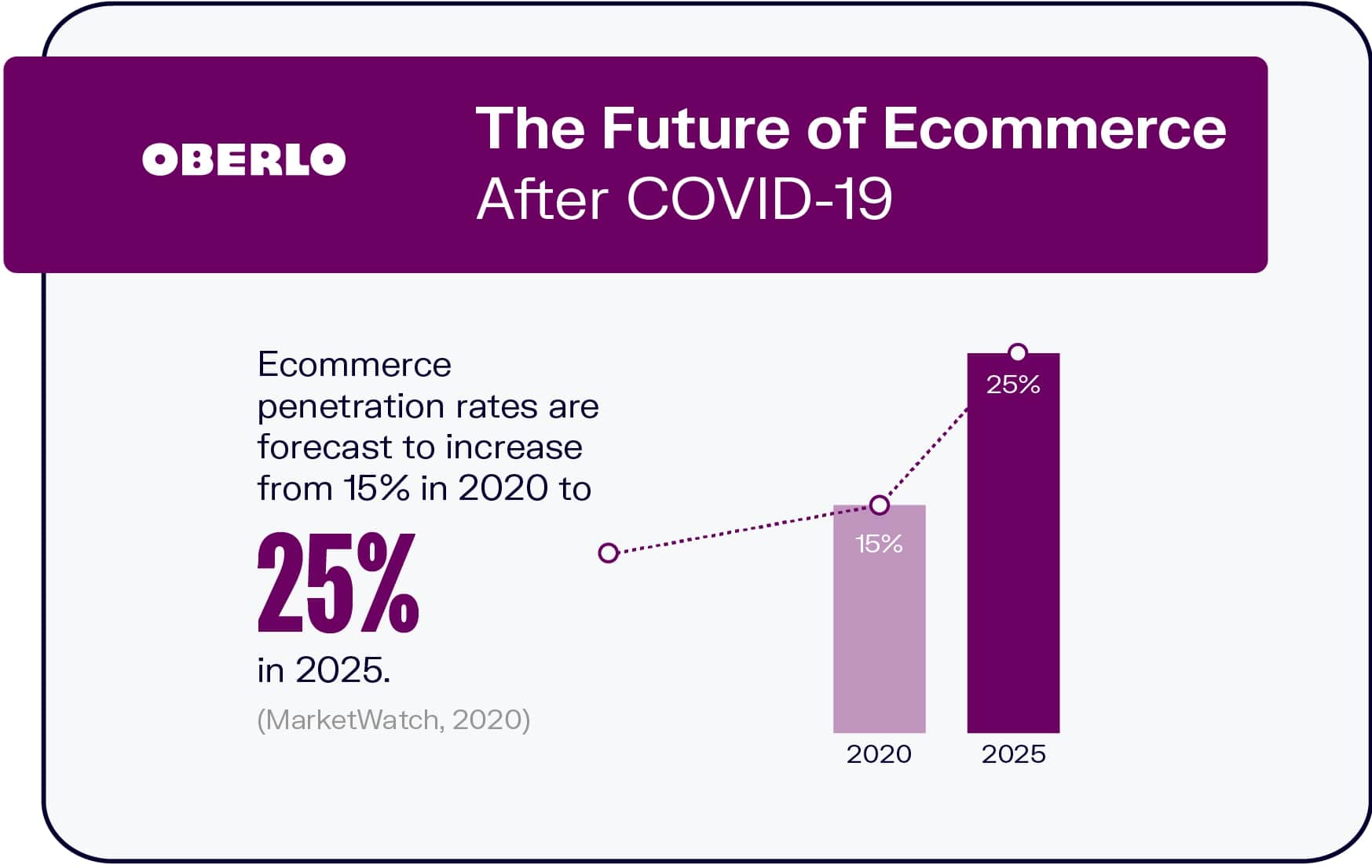 NOBKA 10 ECOMMERCE TRENDS THAT YOU NEED TO KNOW IN 2020 3 بررسی ده روند جذاب تجارت الکترونیک در سال 2020 – بخش اول